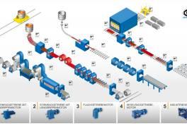 Getriebemotoren fürs Walzwerk