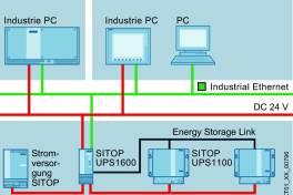 USV netzwerkfähig und integriert