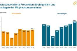 Laserindustrie wächst