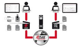 Türen auf für AutoCAD- und ERP-User