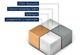 Neue Geometrieentwicklung für Gewindewerkzeuge