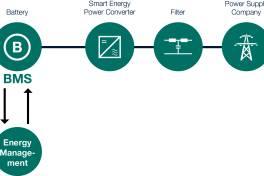 Speicherlösung per Smart Energy Conversion
