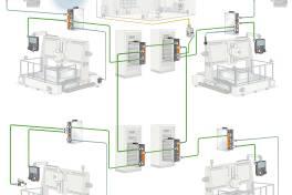 Redundante Ringstruktur erhöht Ausfallsicherheit