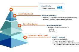"""Sicherheit """"by design"""" für IoT und Embedded Systeme"""