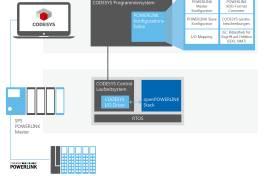 POWERLINK Master-Lösung integriert in CODESYS