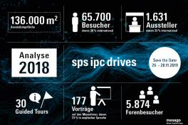 SPS IPC Drives 2018 mit ausgezeichneten Ergebnissen
