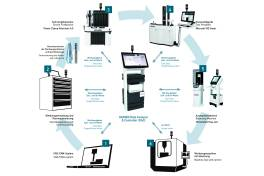 Digitalisierung im Werkzeugmanagement