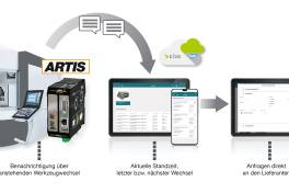 Kooperationen, Kundenportale und künstliche Intelligenz