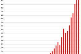 Beckhoff Automation mit 903 Mio. Euro Umsatz fast auf Vorjahresniveau