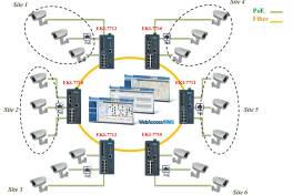 Industrielle PoE+ Gigabit Switches für Videoüberwachung