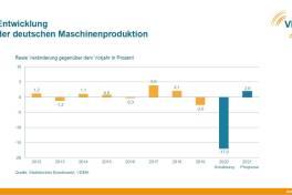 Maschinenbau rechnet 2020 mit Produktionsrückgang von 17 Prozent
