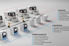 Solukon stellt neues Sensor- und Interface-Kit für die digitale Integration und Qualitätssicherung vor