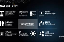 Finale Ergebnisse der SPS Connect und aktueller Stand zur SPS 2021
