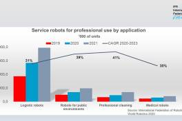 Mobile Roboter revolutionieren die Industrie