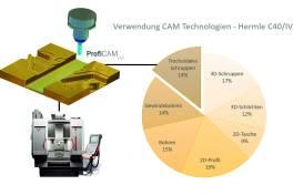 Vom CAD/CAM-Anwender zum Prozessgestalter