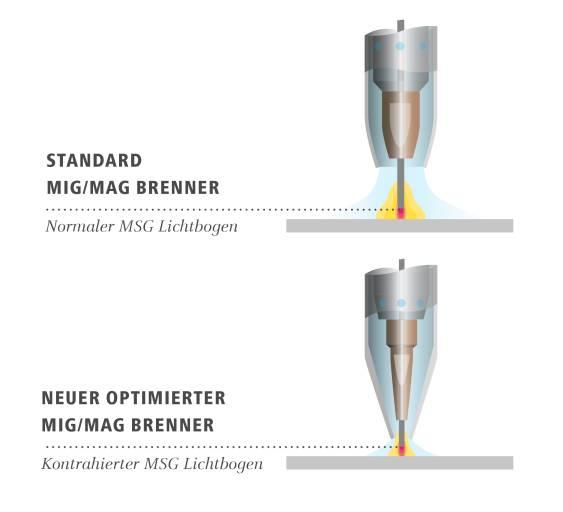 Die neu entwickelte Gasdüsenform sorgt für eine Einschnürung des Lichtbogens und ermöglicht damit ein schnelleres Löten. (Bildquelle: Fronius International GmbH)