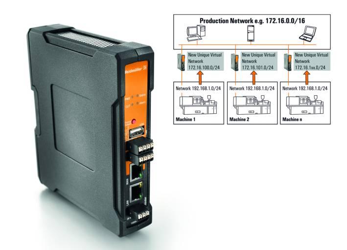 Weidmüller Firewall/NAT Router: Gigabit Industrial Security Router für die sichere Kommunikation zwischen Ethernet-Netzwerken bei reduziertem Adressierungsaufwand. Grafik: Effiziente Integration von gleichen IP-Subnetzen.