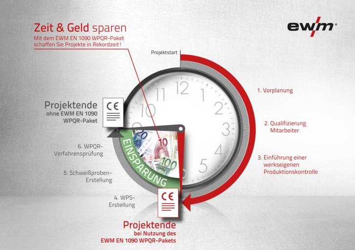 Schnell und erfolgreich zur Zertifizierung: Das WPQR-Paket von EWM spart Zeit und Geld.