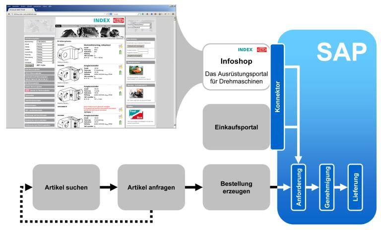 SAP-Schnittstelle für Infoshop: Der gesamte Ablauf – Informationsbeschaffung, Anfrage, Bestellung, Lieferung und Rechnungsabwicklung – wird mit der neuen Infoshop-Schnittstelle vereinfacht und beschleunigt.
