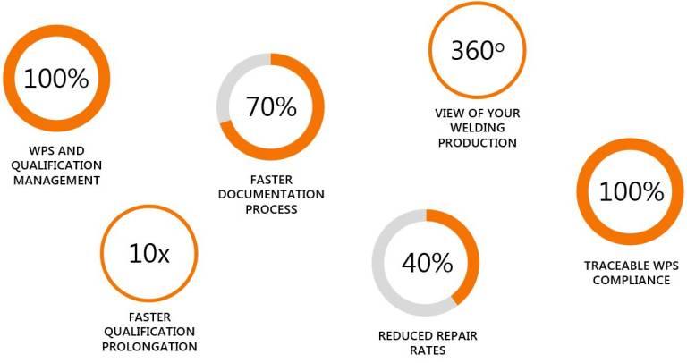 WeldEye schafft mehr Überblick und Qualifikationen sowie Verwaltungs-, Prüf- und Kontrollfunktionen.