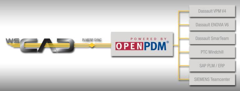 Ab sofort lässt sich die E-CAD-Lösung von WSCAD über OpenPDM von Prostep in führende PLM-Systeme integrieren.
