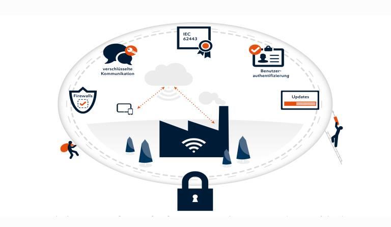 Das Thema IT-Sicherheit in der Produktion wird in der Getränkeindustrie häufig niedrig priorisiert. Veraltete Betriebssysteme führen zu Sicherheitslücken.
