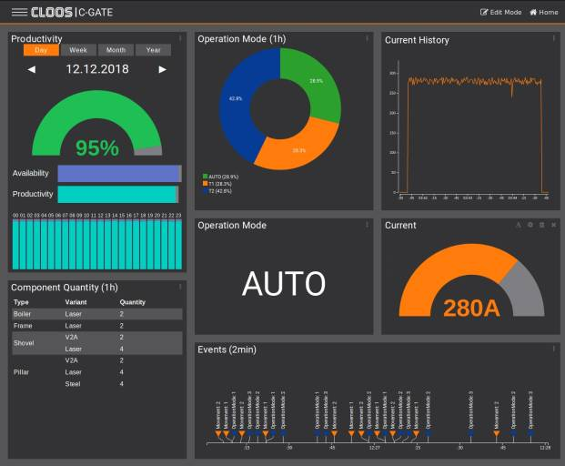 Das neue C-Gate von Cloos ermöglicht eine anwenderspezifische Darstellung von Betriebs- und Schweißprozessdaten.
