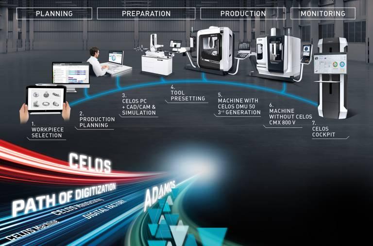 Mit der nun verfügbaren Version 5.0 von CELOS steht die Durchgängigkeit von digitalen Workflows im Fokus – von der Planung über die Vorbereitung und die Fertigung bis zum Monitoring und Service.