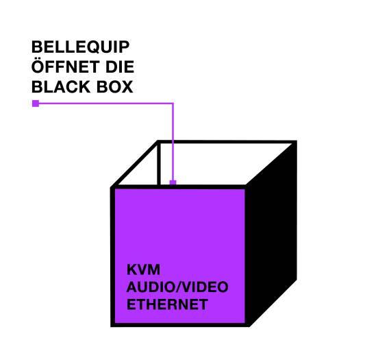 Führender Hersteller als optimale Ergänzung des KVM-, AV- und Netzwerk-Portfolios.
