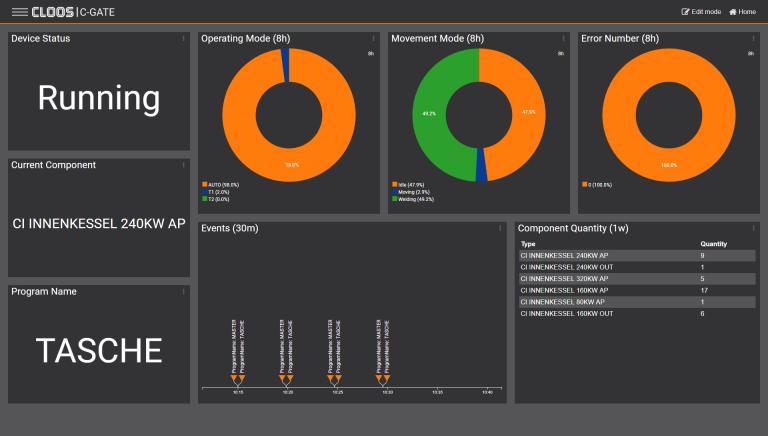 Das C-Gate enthält ein Dashboard mit vielfältigen Funktionen für unterschiedliche Bezugsgruppen.