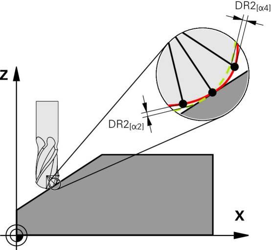 Die Funktion 3D-ToolComp der Heidenhain TNC-Steuerungen verhindert, dass die Schneide am Werkstück zu wenig oder – schlimmer noch – zu viel abträgt.