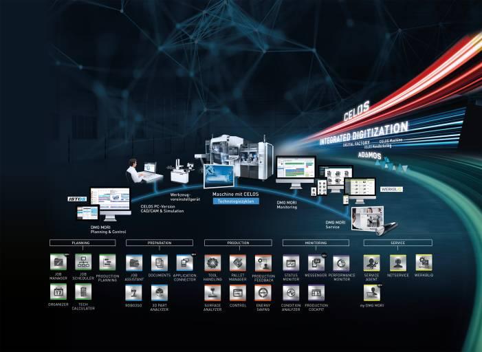 Mit CELOSverfügt DMG MORI über eine durchgängige Digitalisierungsstrategie auf allen Ebenen der Wertschöpfung – von der Planung und Vorbereitung über die Produktion bis zum Monitoring und Service.