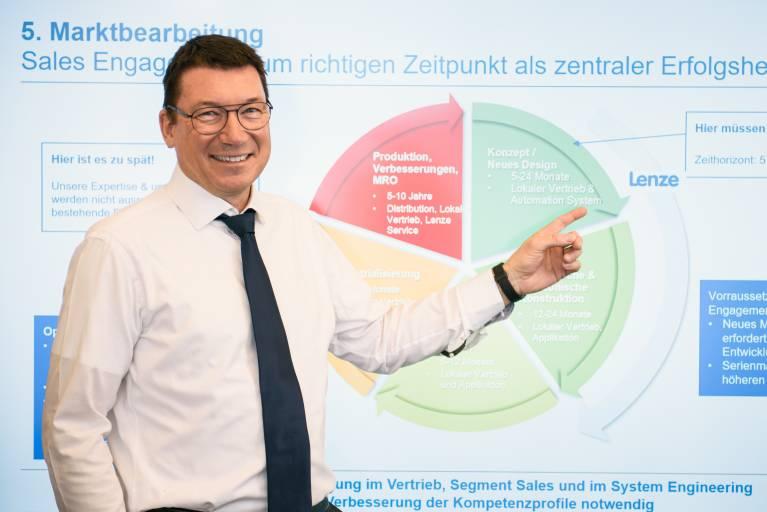 Unser Ziel ist es, das Automatisierungsgeschäft in den kommenden Jahren weltweit signifikant zu steigern.  Burkhard Balz, Senior Vice President Automation Systems, Lenze AG