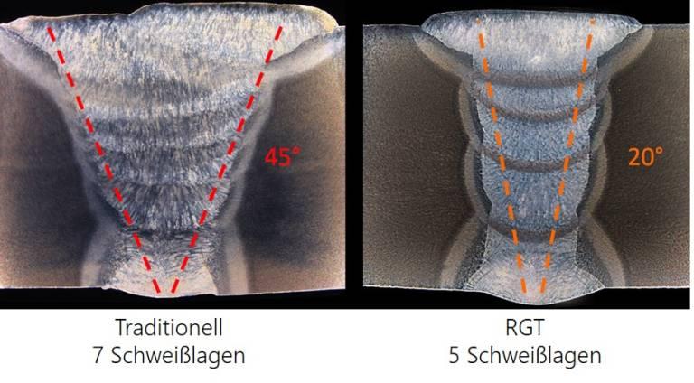 Die RGT-Lösung führt zu Kosteneinsparungen, da Schweißdauer und verbrauchter Zusatzwerkstoff reduziert werden.