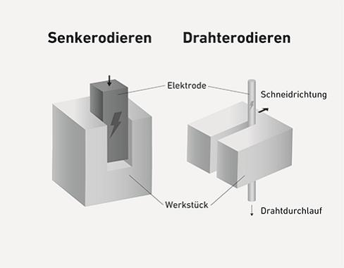 Grundsätze des Senk- und des Drahterodierens.