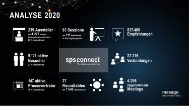 Analyse SPS Connect 2020. © Mesago