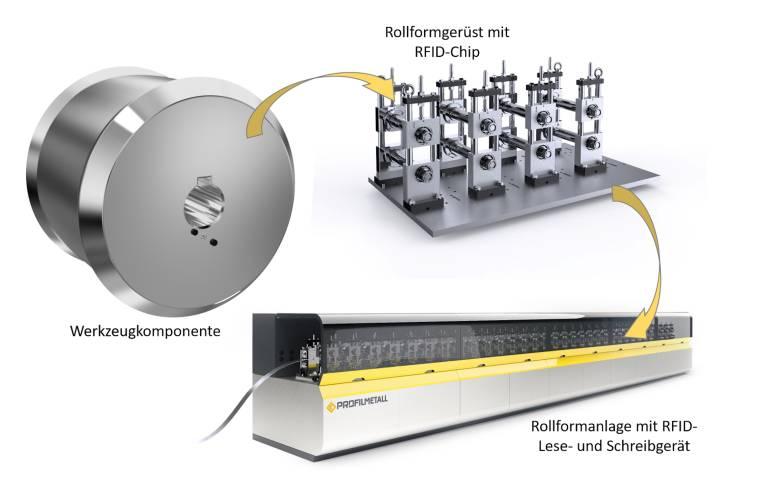 Codierte Werkzeugsysteme und ein geführter Rüstprozess verbinden Prozesssicherheit mit einem schnellen Produktionsstart.